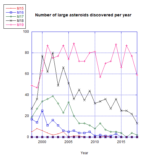 numberlargeasteroidsrecent